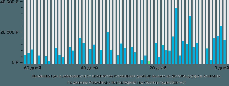 Динамика цен в зависимости от количества оставшихся дней до вылета из Дюссельдорфа в Аликанте