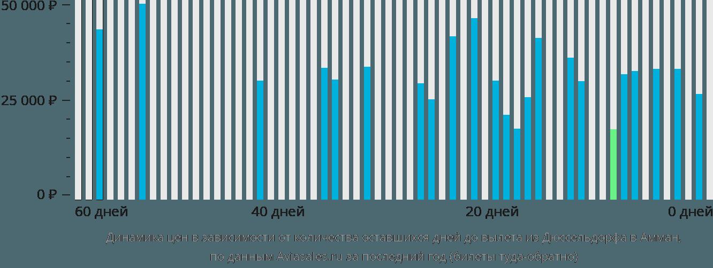 Динамика цен в зависимости от количества оставшихся дней до вылета из Дюссельдорфа в Амман
