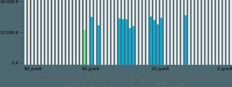 Динамика цен в зависимости от количества оставшихся дней до вылета из Дюссельдорфа в Архангельск