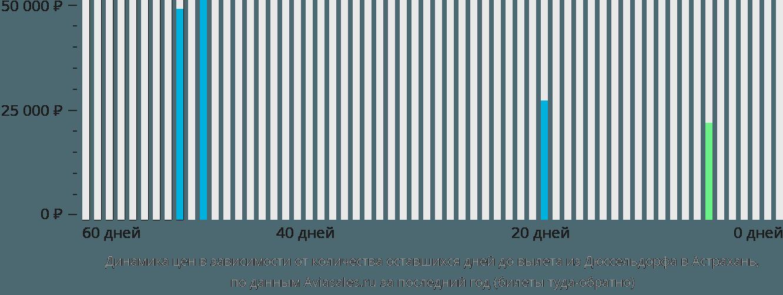 Динамика цен в зависимости от количества оставшихся дней до вылета из Дюссельдорфа в Астрахань