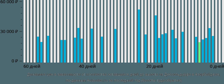 Динамика цен в зависимости от количества оставшихся дней до вылета из Дюссельдорфа в Азербайджан