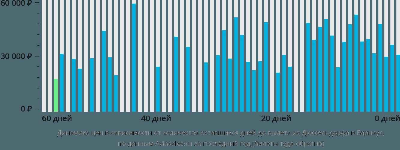 Динамика цен в зависимости от количества оставшихся дней до вылета из Дюссельдорфа в Барнаул