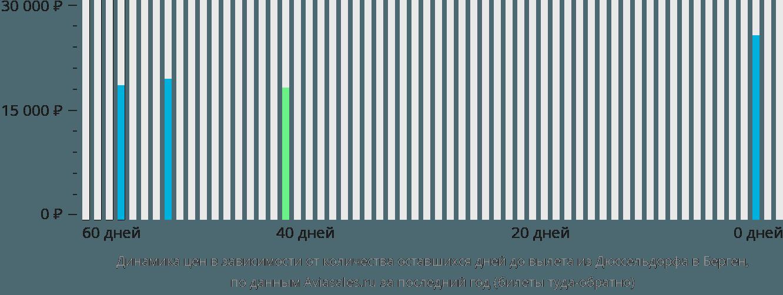 Динамика цен в зависимости от количества оставшихся дней до вылета из Дюссельдорфа в Берген
