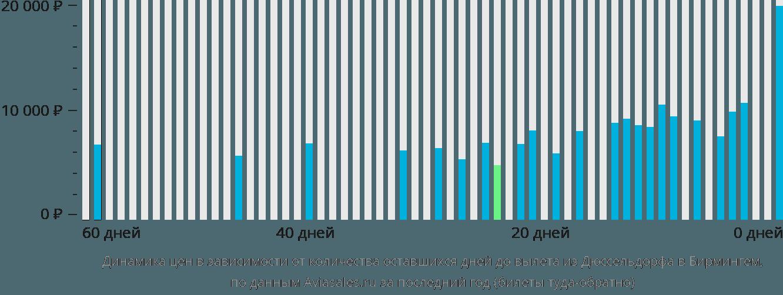 Динамика цен в зависимости от количества оставшихся дней до вылета из Дюссельдорфа в Бирмингем