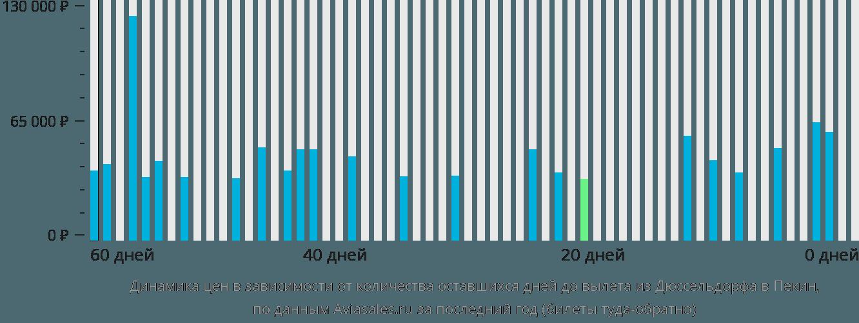 Динамика цен в зависимости от количества оставшихся дней до вылета из Дюссельдорфа в Пекин