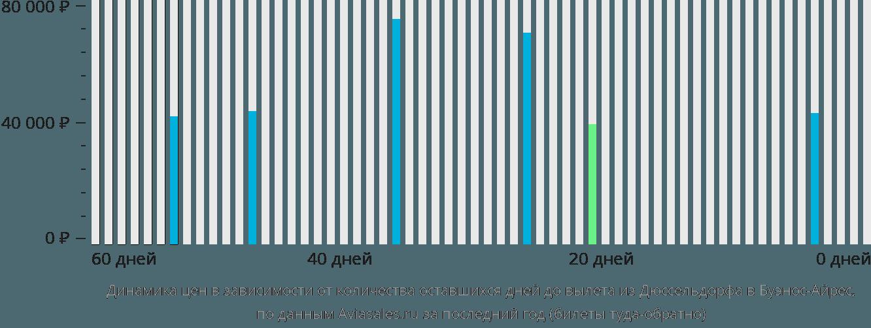 Динамика цен в зависимости от количества оставшихся дней до вылета из Дюссельдорфа в Буэнос-Айрес