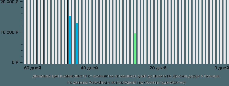 Динамика цен в зависимости от количества оставшихся дней до вылета из Дюссельдорфа в Кальяри