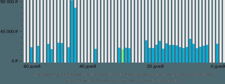 Динамика цен в зависимости от количества оставшихся дней до вылета из Дюссельдорфа в Каир