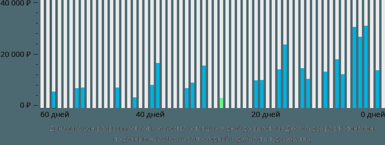 Динамика цен в зависимости от количества оставшихся дней до вылета из Дюссельдорфа в Копенгаген