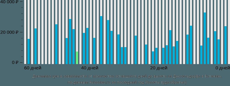 Динамика цен в зависимости от количества оставшихся дней до вылета из Дюссельдорфа в Катанию