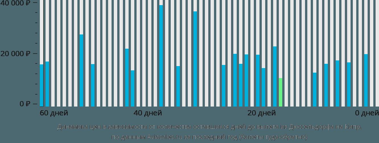 Динамика цен в зависимости от количества оставшихся дней до вылета из Дюссельдорфа на Кипр
