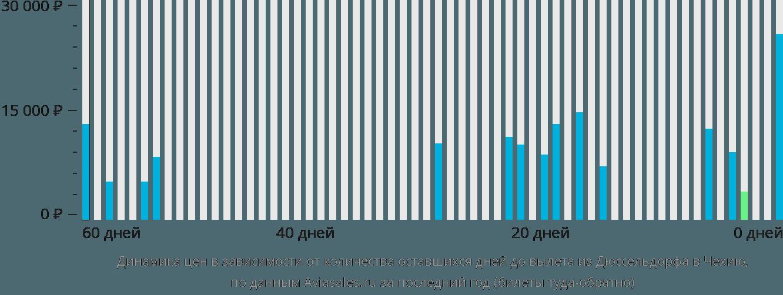 Динамика цен в зависимости от количества оставшихся дней до вылета из Дюссельдорфа в Чехию