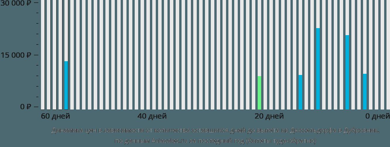 Динамика цен в зависимости от количества оставшихся дней до вылета из Дюссельдорфа в Дубровник