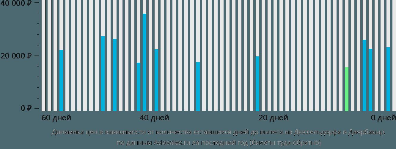 Динамика цен в зависимости от количества оставшихся дней до вылета из Дюссельдорфа в Диярбакыр