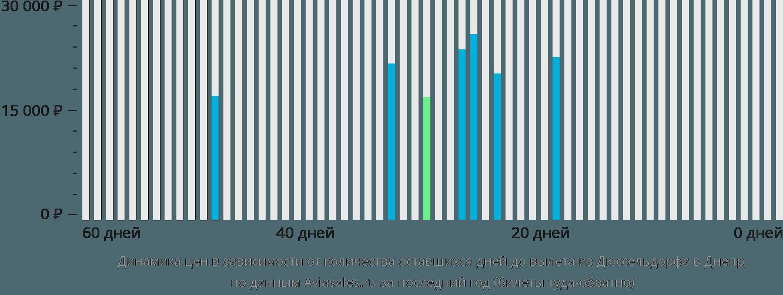 Динамика цен в зависимости от количества оставшихся дней до вылета из Дюссельдорфа в Днепр