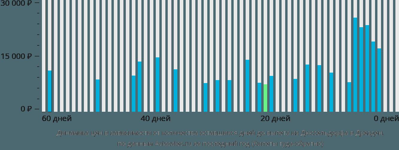 Динамика цен в зависимости от количества оставшихся дней до вылета из Дюссельдорфа в Дрезден