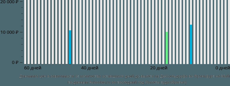 Динамика цен в зависимости от количества оставшихся дней до вылета из Дюссельдорфа во Франкфурт-на-Майне
