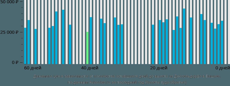 Динамика цен в зависимости от количества оставшихся дней до вылета из Дюссельдорфа в Бишкек