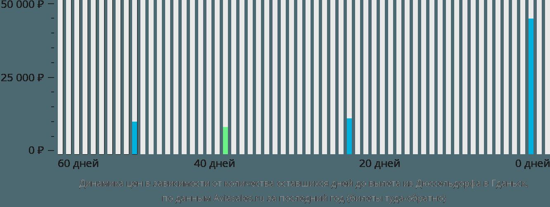 Динамика цен в зависимости от количества оставшихся дней до вылета из Дюссельдорфа в Гданьск