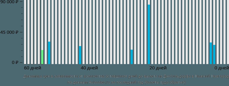 Динамика цен в зависимости от количества оставшихся дней до вылета из Дюссельдорфа в Нижний Новгород