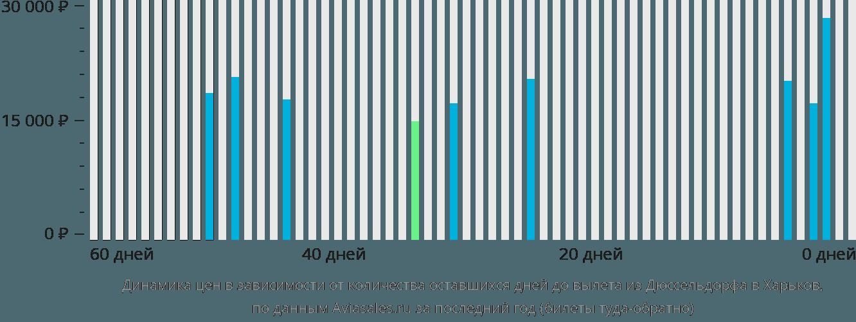 Динамика цен в зависимости от количества оставшихся дней до вылета из Дюссельдорфа в Харьков