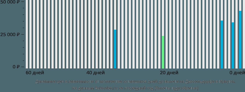 Динамика цен в зависимости от количества оставшихся дней до вылета из Дюссельдорфа в Иркутск