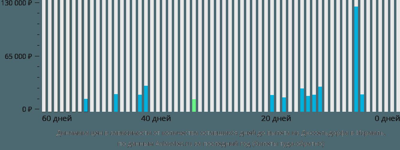 Динамика цен в зависимости от количества оставшихся дней до вылета из Дюссельдорфа в Израиль