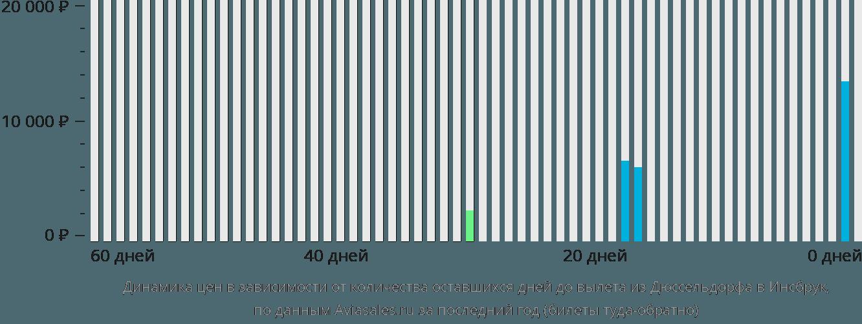 Динамика цен в зависимости от количества оставшихся дней до вылета из Дюссельдорфа в Инсбрук