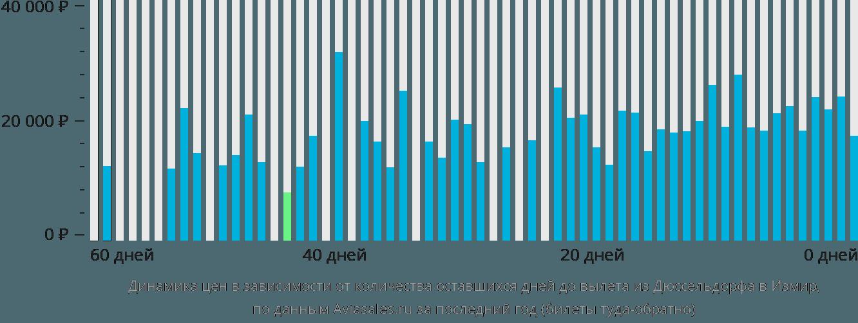 Динамика цен в зависимости от количества оставшихся дней до вылета из Дюссельдорфа в Измир
