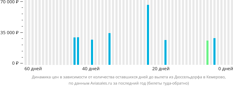 Динамика цен в зависимости от количества оставшихся дней до вылета из Дюссельдорфа в Кемерово
