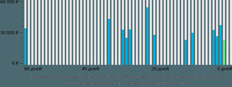 Динамика цен в зависимости от количества оставшихся дней до вылета из Дюссельдорфа в Красноярск