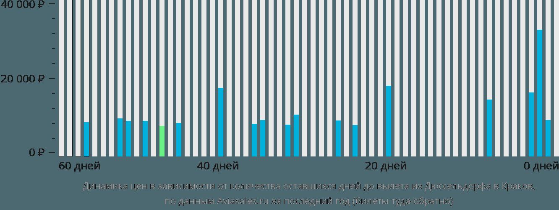 Динамика цен в зависимости от количества оставшихся дней до вылета из Дюссельдорфа в Краков