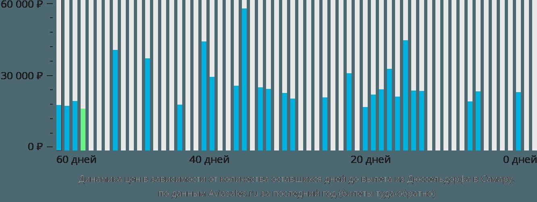 Динамика цен в зависимости от количества оставшихся дней до вылета из Дюссельдорфа в Самару