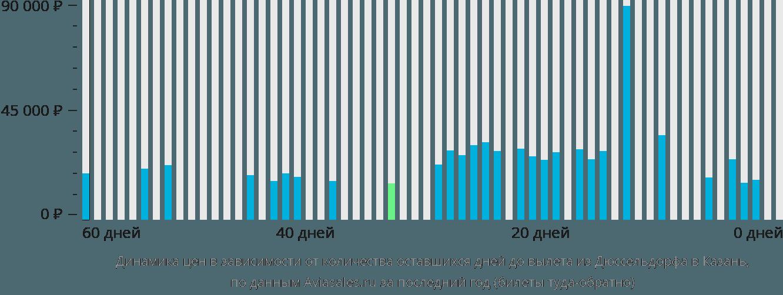 Динамика цен в зависимости от количества оставшихся дней до вылета из Дюссельдорфа в Казань
