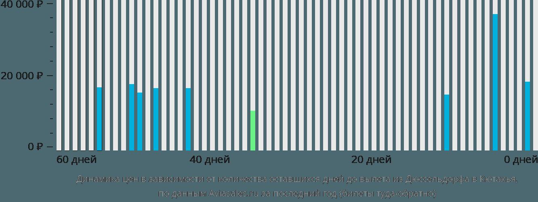 Динамика цен в зависимости от количества оставшихся дней до вылета из Дюссельдорфа в Кютахья