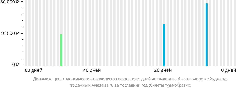 Динамика цен в зависимости от количества оставшихся дней до вылета из Дюссельдорфа в Худжанд