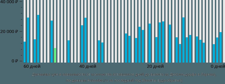 Динамика цен в зависимости от количества оставшихся дней до вылета из Дюссельдорфа в Ларнаку