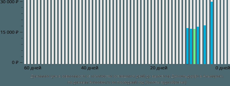 Динамика цен в зависимости от количества оставшихся дней до вылета из Дюссельдорфа в Альмерию