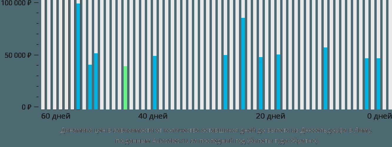 Динамика цен в зависимости от количества оставшихся дней до вылета из Дюссельдорфа в Лиму