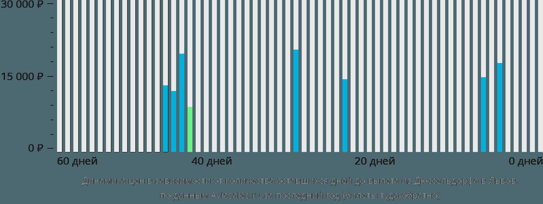 Динамика цен в зависимости от количества оставшихся дней до вылета из Дюссельдорфа в Львов