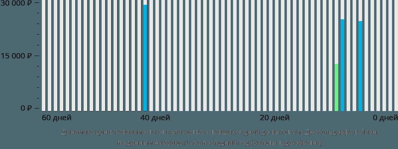 Динамика цен в зависимости от количества оставшихся дней до вылета из Дюссельдорфа в Лион