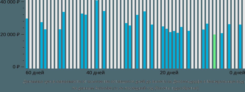 Динамика цен в зависимости от количества оставшихся дней до вылета из Дюссельдорфа в Минеральные воды