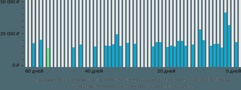 Динамика цен в зависимости от количества оставшихся дней до вылета из Дюссельдорфа в Минск