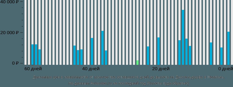 Динамика цен в зависимости от количества оставшихся дней до вылета из Дюссельдорфа в Неаполь