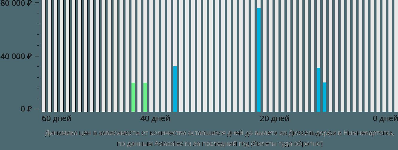 Динамика цен в зависимости от количества оставшихся дней до вылета из Дюссельдорфа в Нижневартовск