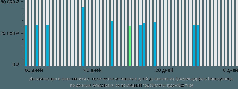 Динамика цен в зависимости от количества оставшихся дней до вылета из Дюссельдорфа в Новокузнецк