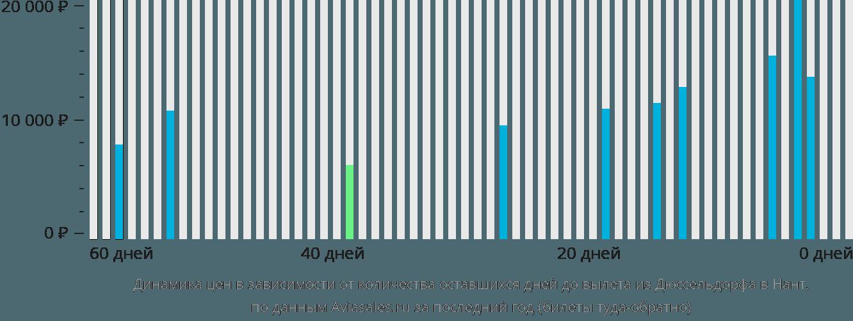 Динамика цен в зависимости от количества оставшихся дней до вылета из Дюссельдорфа в Нант