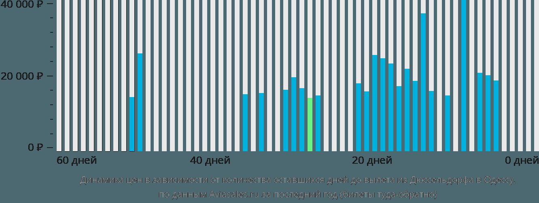 Динамика цен в зависимости от количества оставшихся дней до вылета из Дюссельдорфа в Одессу