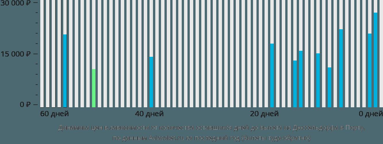 Динамика цен в зависимости от количества оставшихся дней до вылета из Дюссельдорфа в Порту