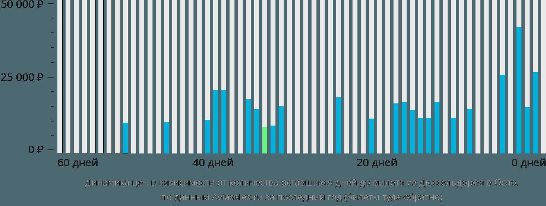 Динамика цен в зависимости от количества оставшихся дней до вылета из Дюссельдорфа в Осло